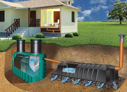 уход, содержание, прочистка канализации в частном доме